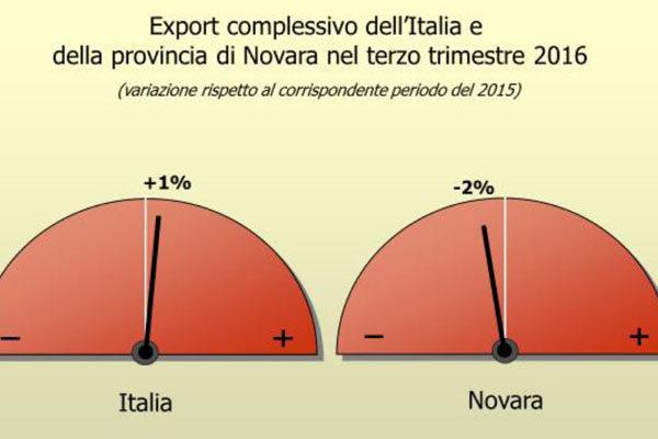 Export in discesa nel Novarese