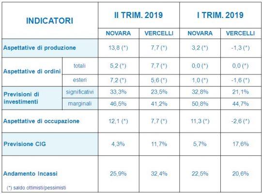 Industriali previsioni congiunturali 2° trimestre 19