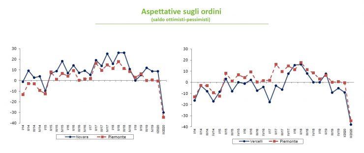 """Coronavirus """"Drammatico impatto sull'industria novarese e vercellese"""""""