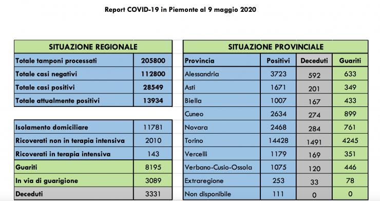 Covid - 19: la situazione in Piemonte e nelle province